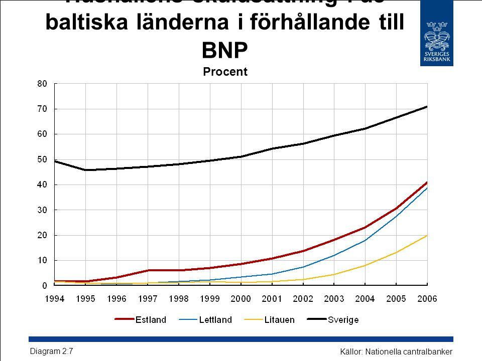 Hushållens skuldsättning i de baltiska länderna i förhållande till BNP Procent Diagram 2:7 Källor: Nationella cantralbanker