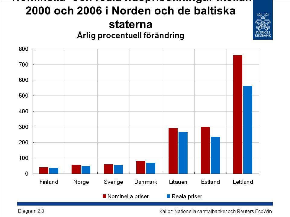 Nominella och reala husprisökningar mellan 2000 och 2006 i Norden och de baltiska staterna Årlig procentuell förändring Diagram 2:8 Källor: Nationella cantralbanker och Reuters EcoWin
