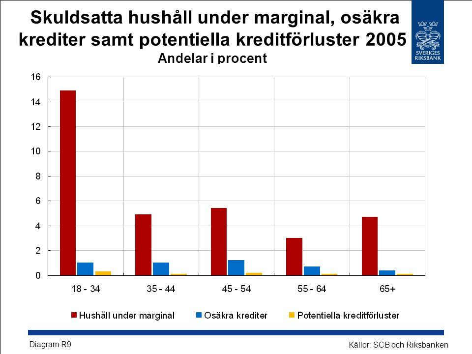 Skuldsatta hushåll under marginal, osäkra krediter samt potentiella kreditförluster 2005 Andelar i procent Diagram R9 Källor: SCB och Riksbanken