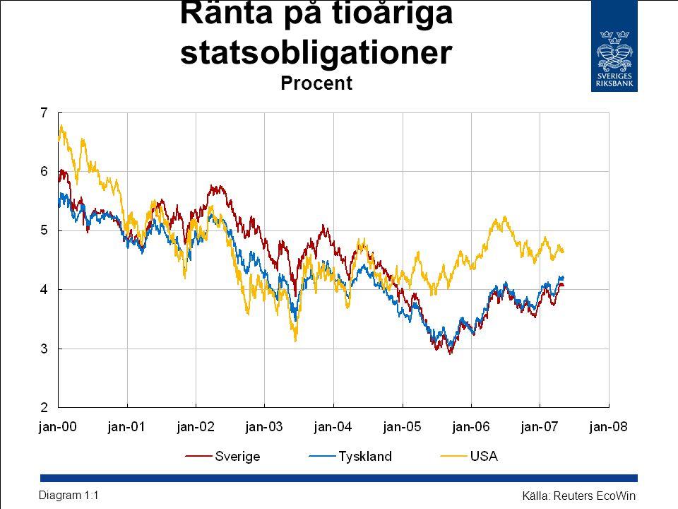 Ränta på tioåriga statsobligationer Procent Diagram 1:1 Källa: Reuters EcoWin