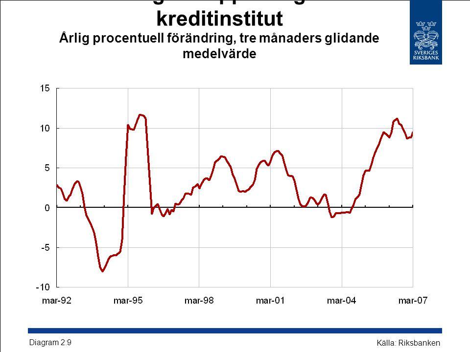 Företagens upplåning från kreditinstitut Årlig procentuell förändring, tre månaders glidande medelvärde Diagram 2:9 Källa: Riksbanken
