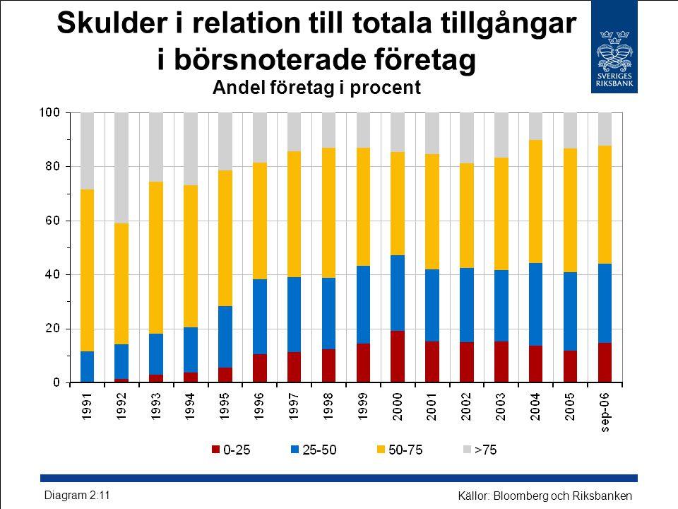 Skulder i relation till totala tillgångar i börsnoterade företag Andel företag i procent Diagram 2:11 Källor: Bloomberg och Riksbanken