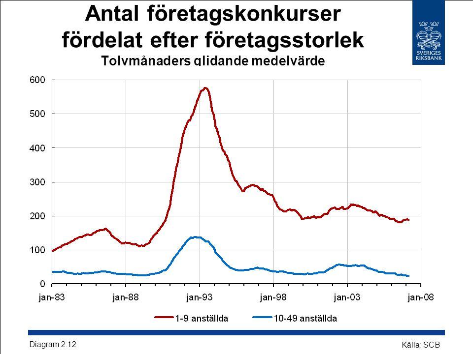 Antal företagskonkurser fördelat efter företagsstorlek Tolvmånaders glidande medelvärde Diagram 2:12 Källa: SCB