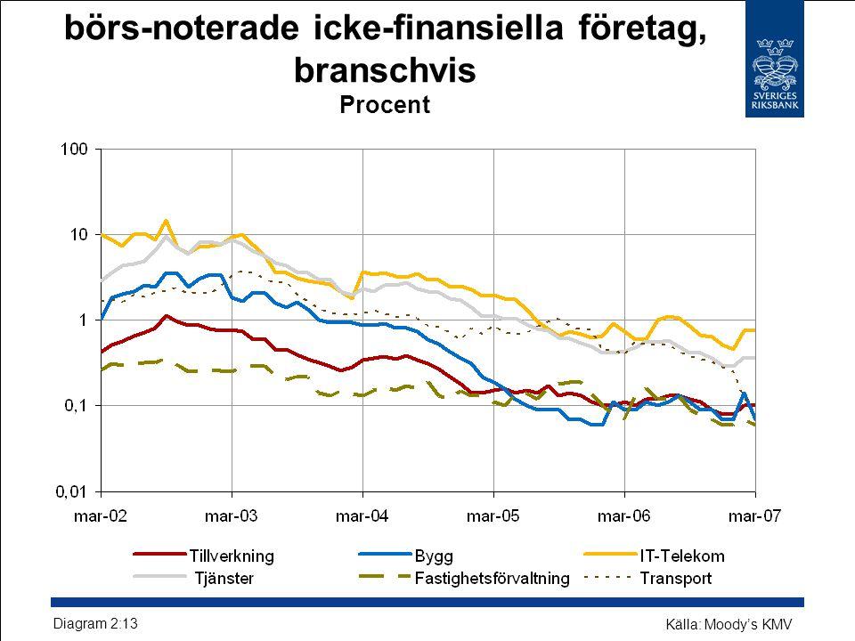 Förväntade konkurssannolikheter för börs-noterade icke-finansiella företag, branschvis Procent Diagram 2:13 Källa: Moody's KMV