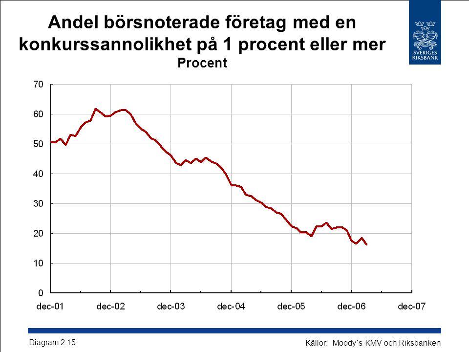 Andel börsnoterade företag med en konkurssannolikhet på 1 procent eller mer Procent Diagram 2:15 Källor: Moody´s KMV och Riksbanken