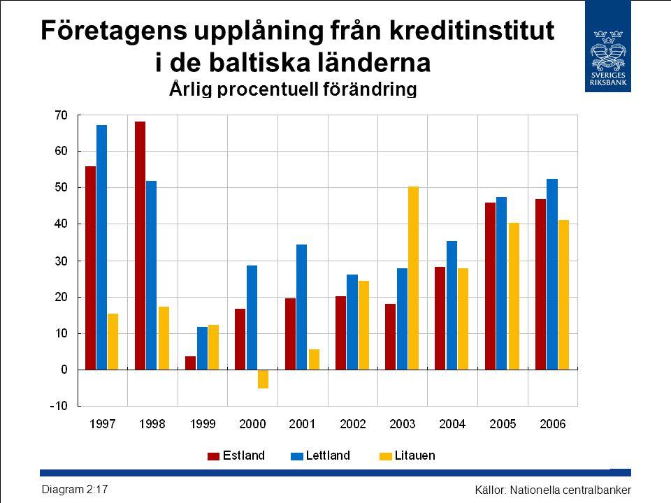 Företagens upplåning från kreditinstitut i de baltiska länderna Årlig procentuell förändring Diagram 2:17 Källor: Nationella centralbanker