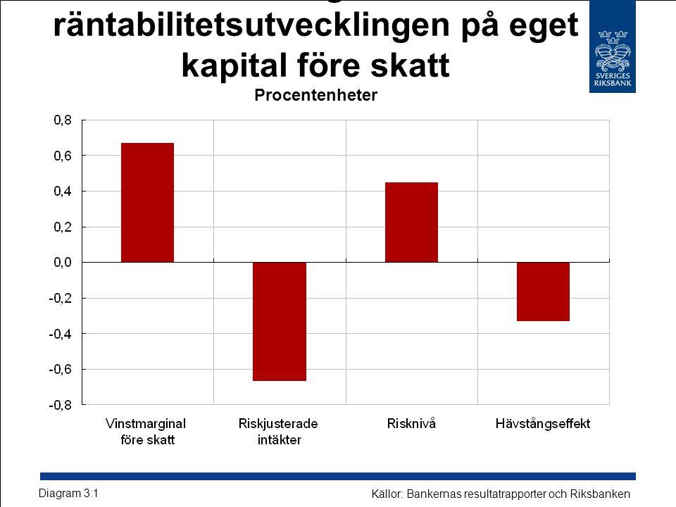 Bidrag till räntabilitetsutvecklingen på eget kapital före skatt Procentenheter Diagram 3:1 Källor: Bankernas resultatrapporter och Riksbanken