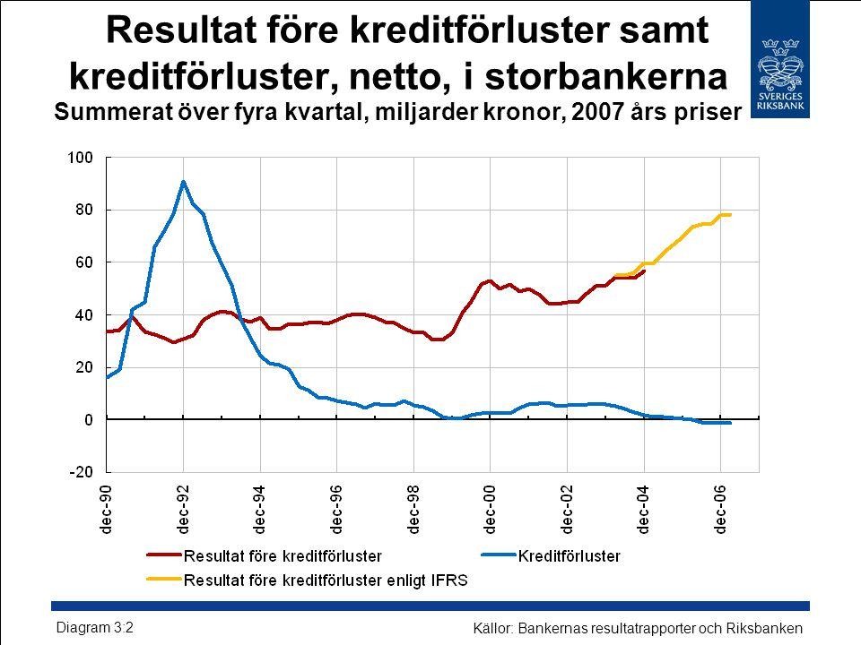 Resultat före kreditförluster samt kreditförluster, netto, i storbankerna Summerat över fyra kvartal, miljarder kronor, 2007 års priser Diagram 3:2 Källor: Bankernas resultatrapporter och Riksbanken
