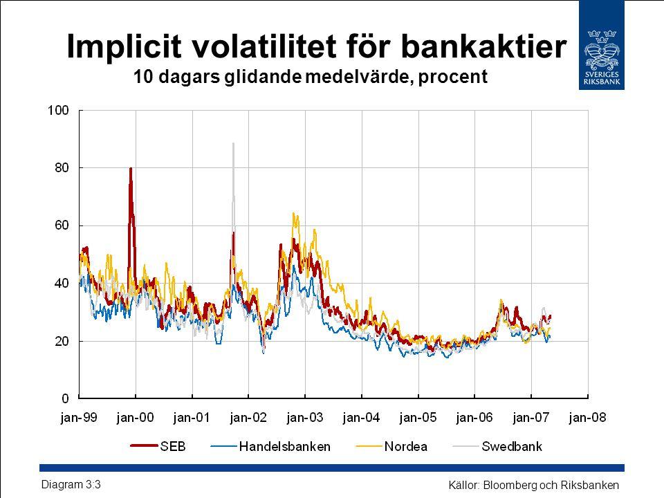 Implicit volatilitet för bankaktier 10 dagars glidande medelvärde, procent Diagram 3:3 Källor: Bloomberg och Riksbanken