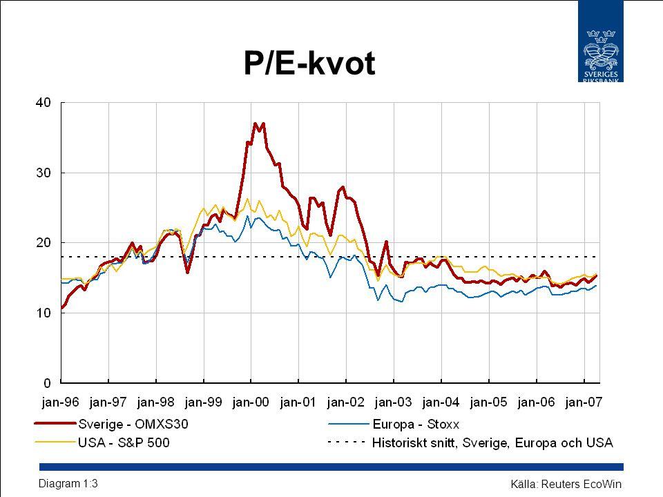 P/E-kvot Diagram 1:3 Källa: Reuters EcoWin