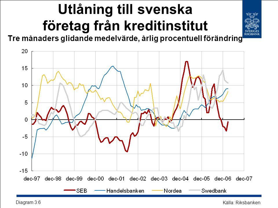 Utlåning till svenska företag från kreditinstitut Tre månaders glidande medelvärde, årlig procentuell förändring Diagram 3:6 Källa: Riksbanken