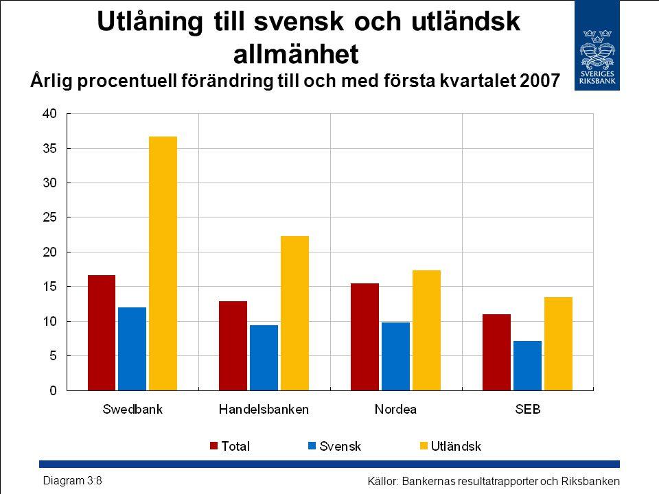 Utlåning till svensk och utländsk allmänhet Årlig procentuell förändring till och med första kvartalet 2007 Källor: Bankernas resultatrapporter och Riksbanken Diagram 3:8