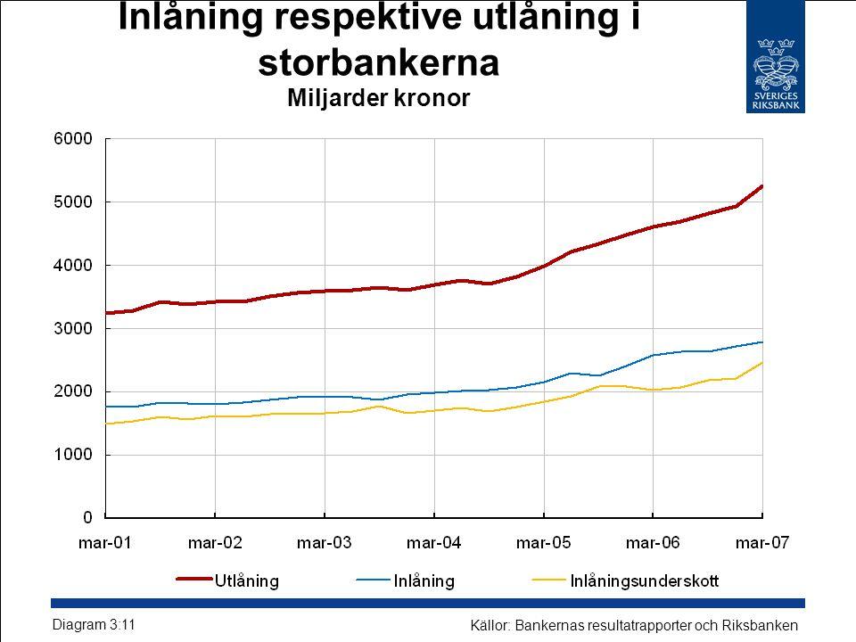 Inlåning respektive utlåning i storbankerna Miljarder kronor Diagram 3:11 Källor: Bankernas resultatrapporter och Riksbanken