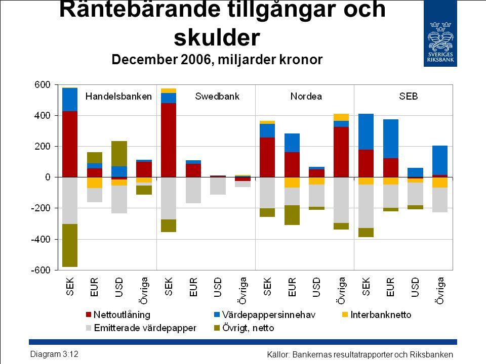 Räntebärande tillgångar och skulder December 2006, miljarder kronor Diagram 3:12 Källor: Bankernas resultatrapporter och Riksbanken