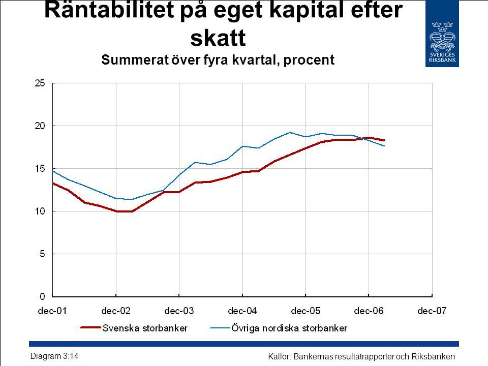 Räntabilitet på eget kapital efter skatt Summerat över fyra kvartal, procent Diagram 3:14 Källor: Bankernas resultatrapporter och Riksbanken