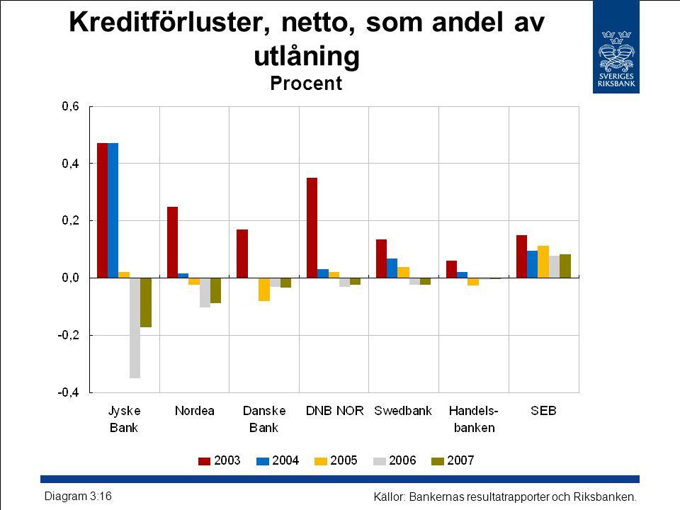 Kreditförluster, netto, som andel av utlåning Procent Diagram 3:16 Källor: Bankernas resultatrapporter och Riksbanken.
