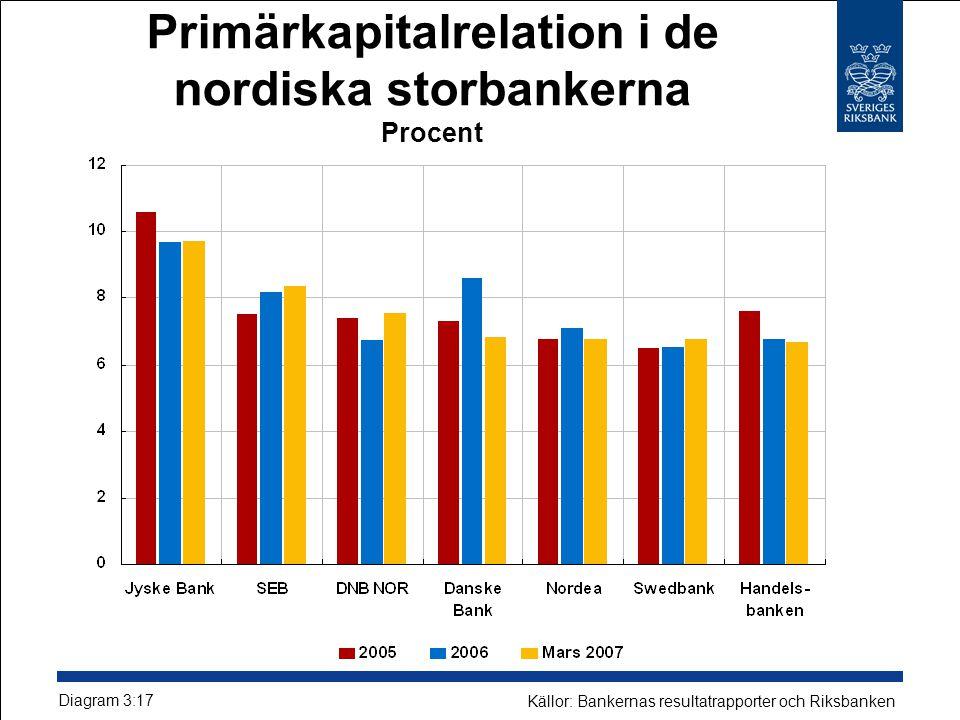 Primärkapitalrelation i de nordiska storbankerna Procent Diagram 3:17 Källor: Bankernas resultatrapporter och Riksbanken