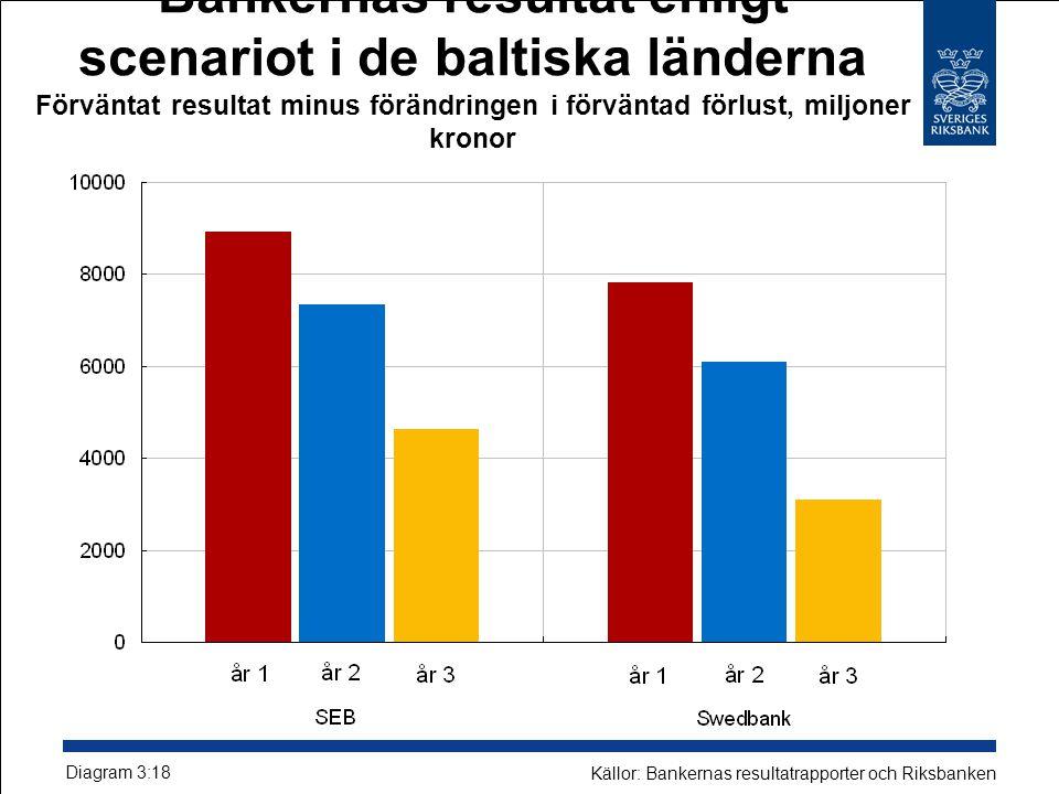 Bankernas resultat enligt scenariot i de baltiska länderna Förväntat resultat minus förändringen i förväntad förlust, miljoner kronor Diagram 3:18 Källor: Bankernas resultatrapporter och Riksbanken