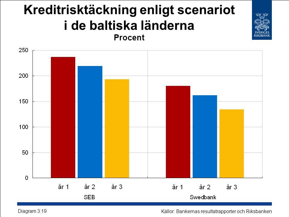 Kreditrisktäckning enligt scenariot i de baltiska länderna Procent Diagram 3:19 Källor: Bankernas resultatrapporter och Riksbanken