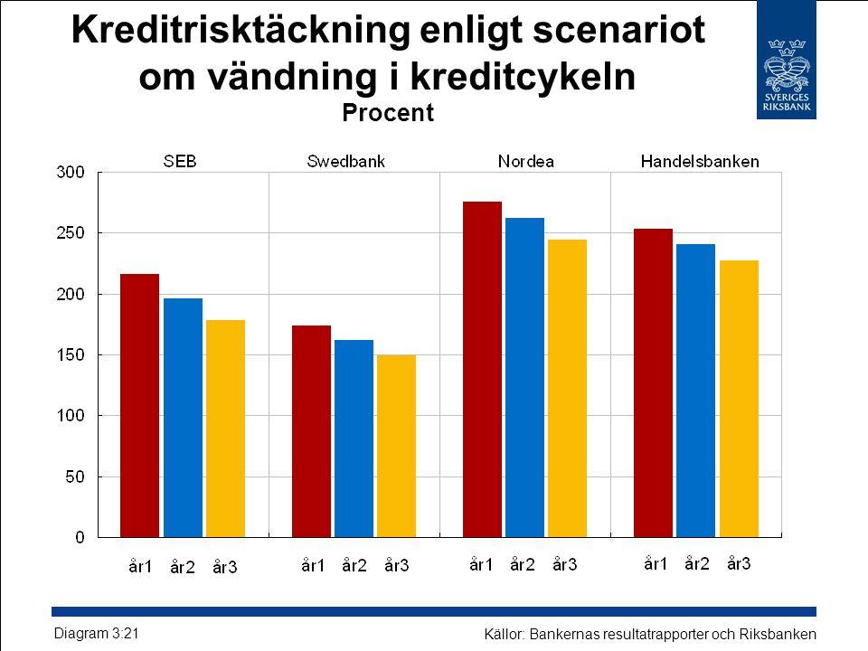 Kreditrisktäckning enligt scenariot om vändning i kreditcykeln Procent Diagram 3:21 Källor: Bankernas resultatrapporter och Riksbanken