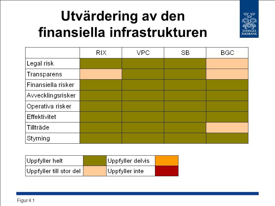 Utvärdering av den finansiella infrastrukturen Figur 4:1