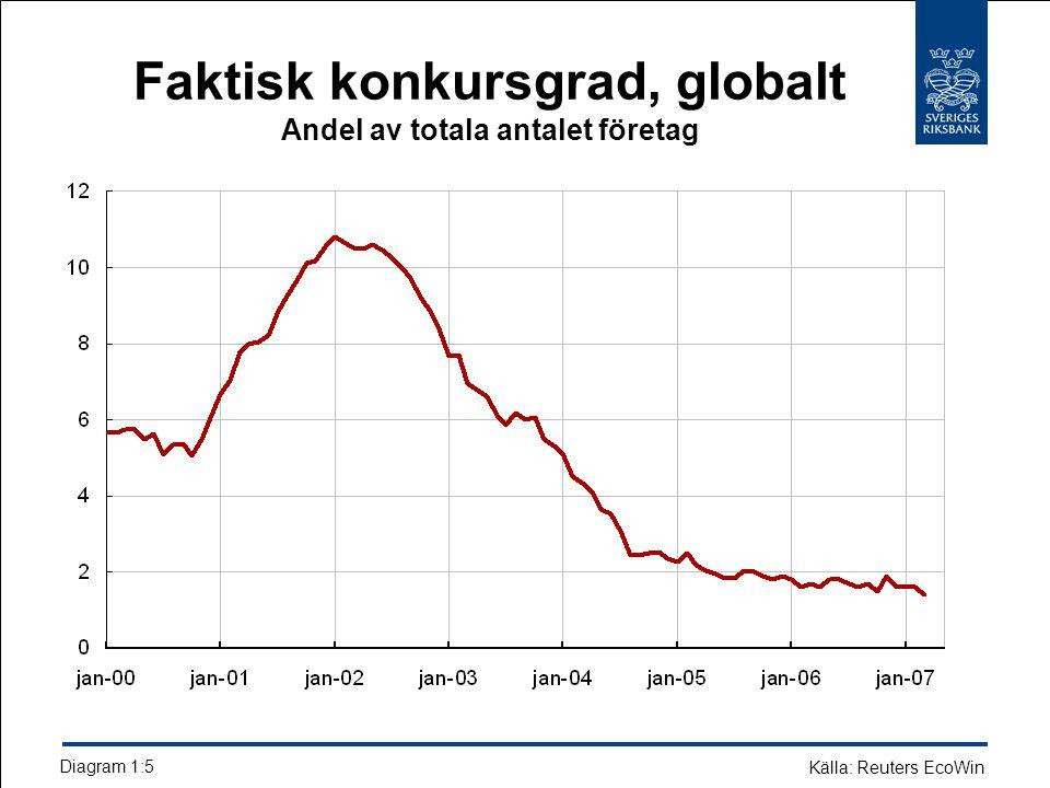 Faktisk konkursgrad, globalt Andel av totala antalet företag Diagram 1:5 Källa: Reuters EcoWin
