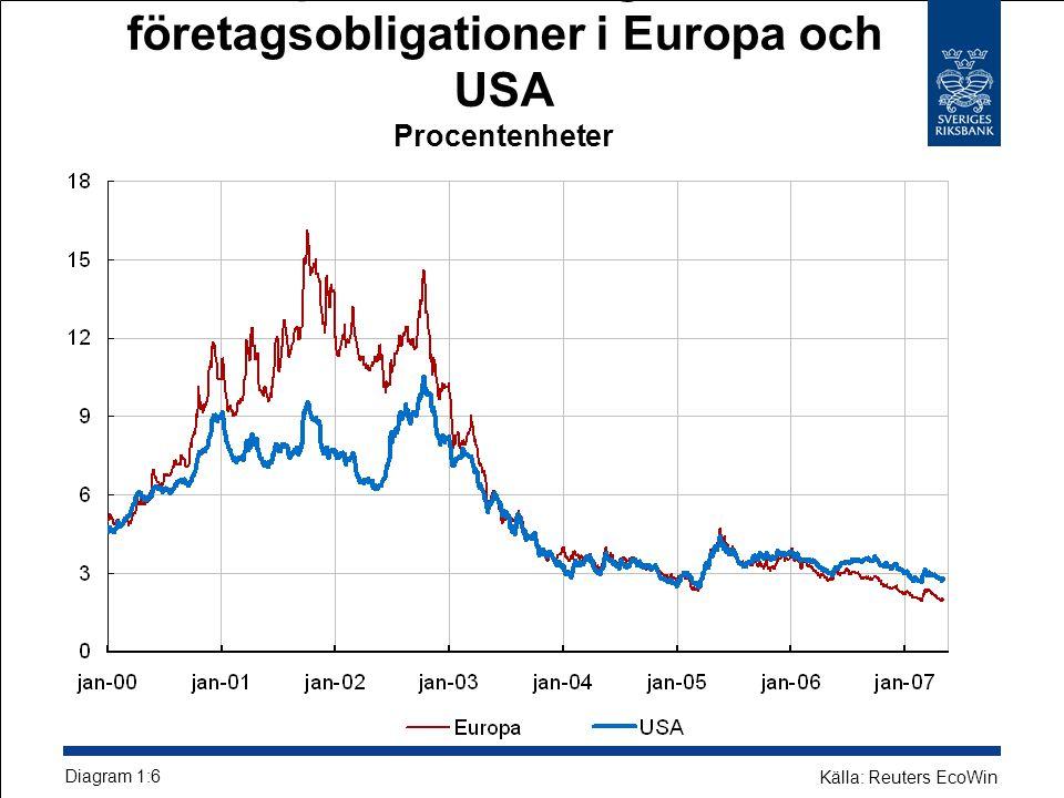 Kreditspreadar för högavkastande företagsobligationer i Europa och USA Procentenheter Diagram 1:6 Källa: Reuters EcoWin