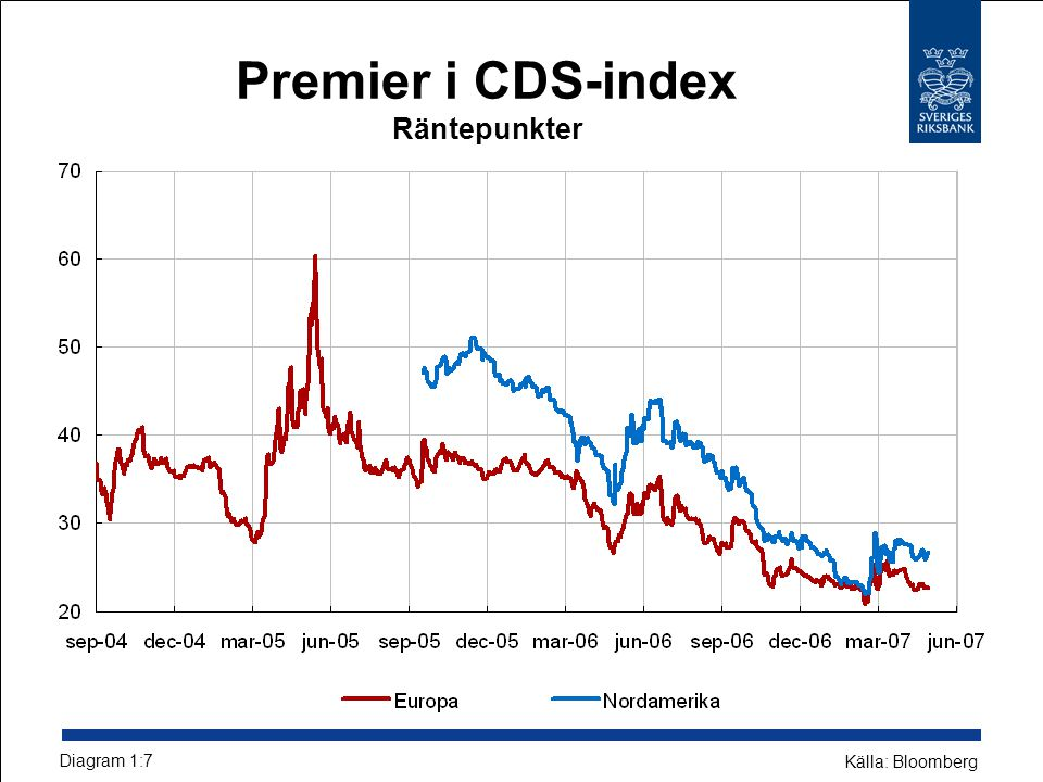 Premier i CDS-index Räntepunkter Diagram 1:7 Källa: Bloomberg