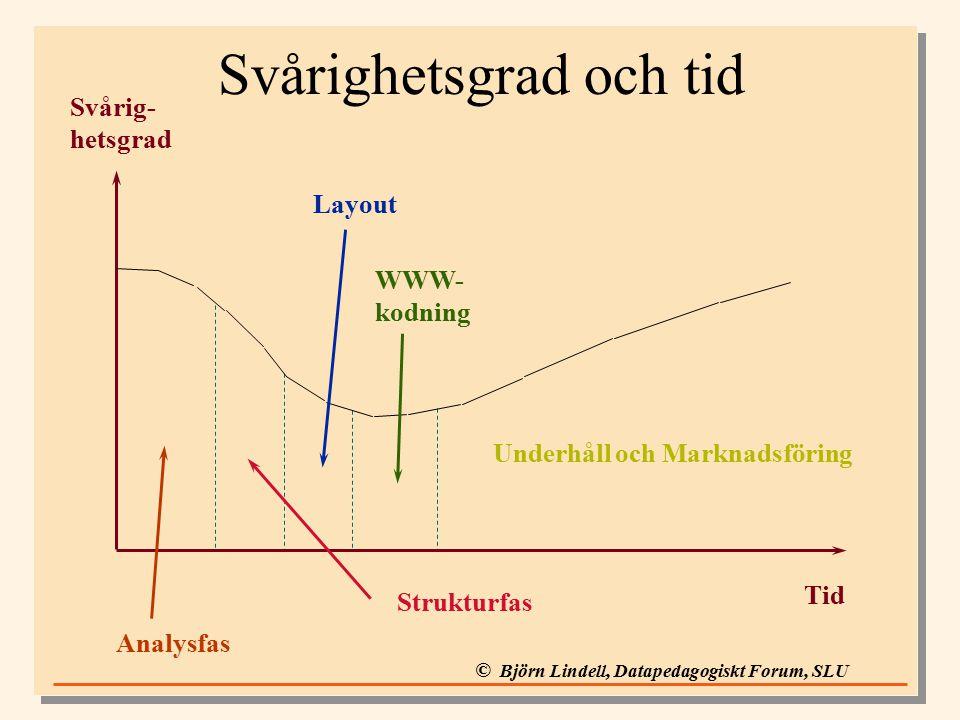 © Björn Lindell, Datapedagogiskt Forum, SLU Svårighetsgrad och tid Tid Svårig- hetsgrad Underhåll och Marknadsföring WWW- kodning Layout Analysfas Strukturfas