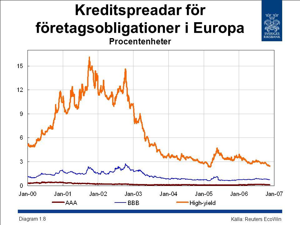 Kreditspreadar för företagsobligationer i Europa Procentenheter Diagram 1:8 Källa: Reuters EcoWin