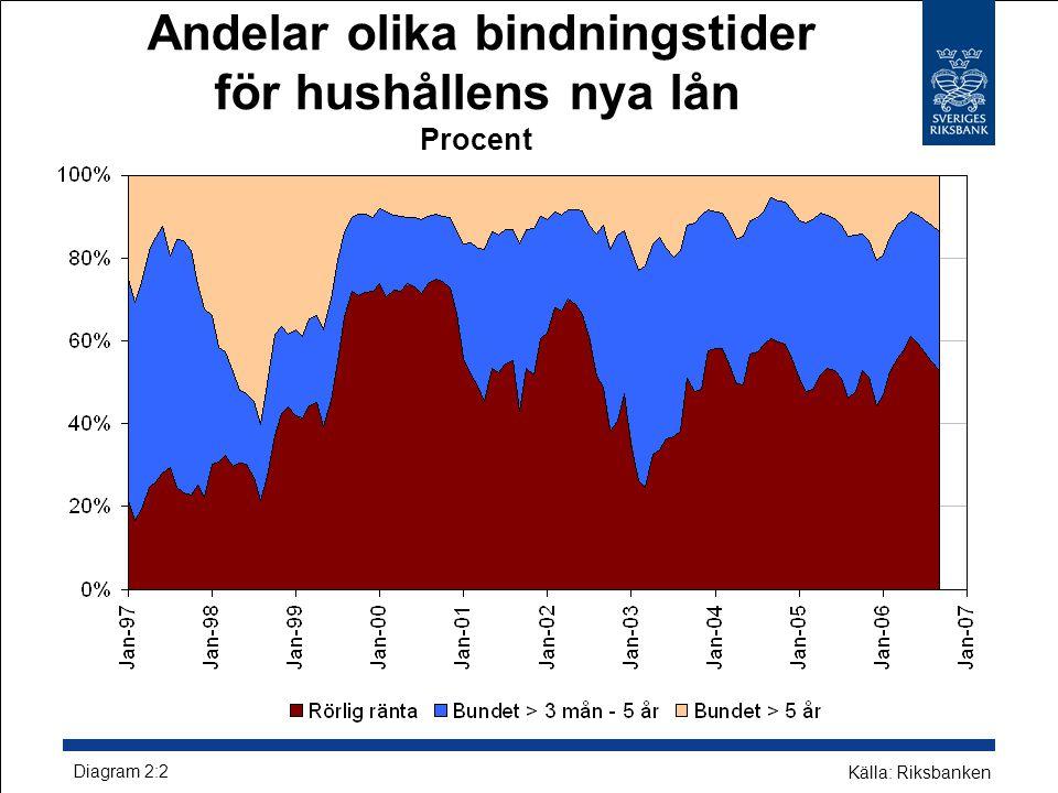 Andelar olika bindningstider för hushållens nya lån Procent Diagram 2:2 Källa: Riksbanken