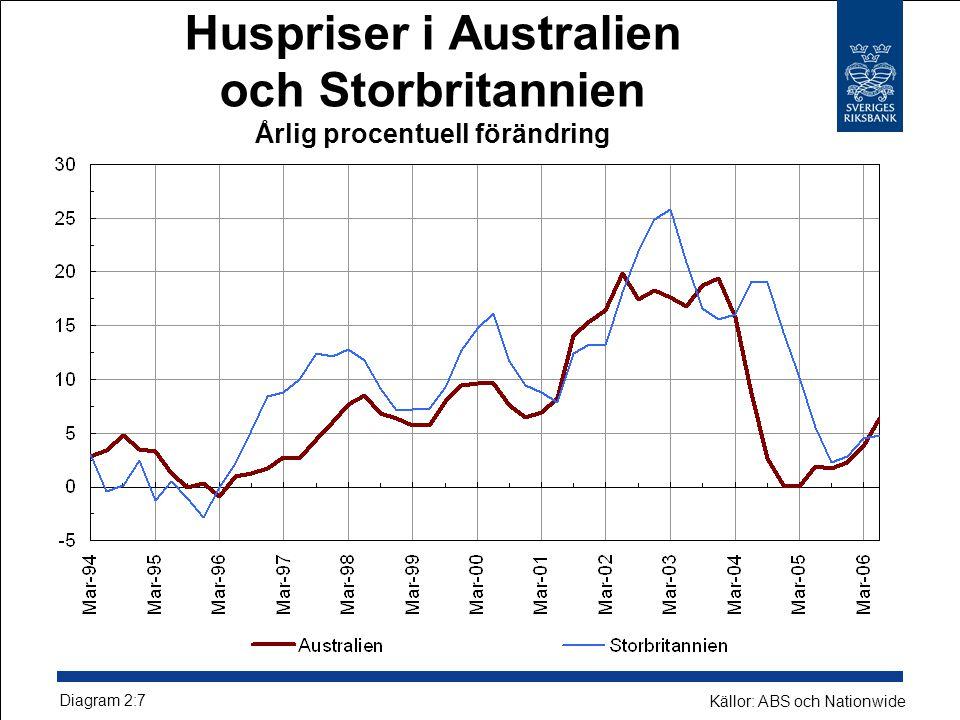 Huspriser i Australien och Storbritannien Årlig procentuell förändring Diagram 2:7 Källor: ABS och Nationwide