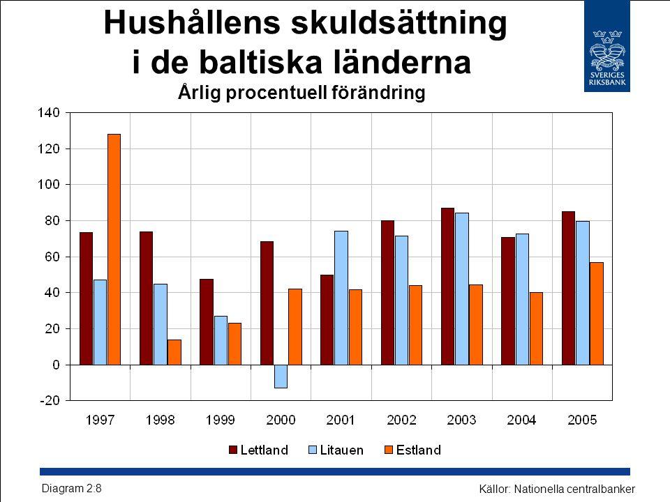 Hushållens skuldsättning i de baltiska länderna Årlig procentuell förändring Diagram 2:8 Källor: Nationella centralbanker