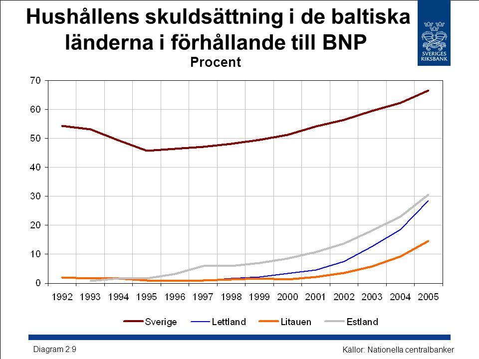 Hushållens skuldsättning i de baltiska länderna i förhållande till BNP Procent Diagram 2:9 Källor: Nationella centralbanker