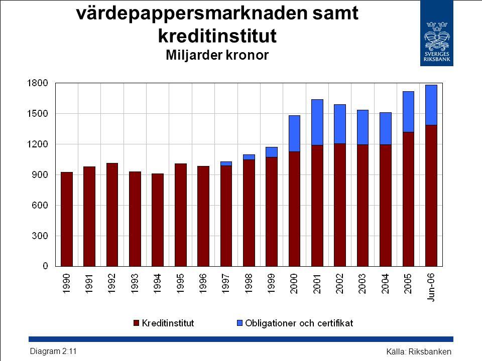 Icke-finansiella företags upplåning från värdepappersmarknaden samt kreditinstitut Miljarder kronor Diagram 2:11 Källa: Riksbanken