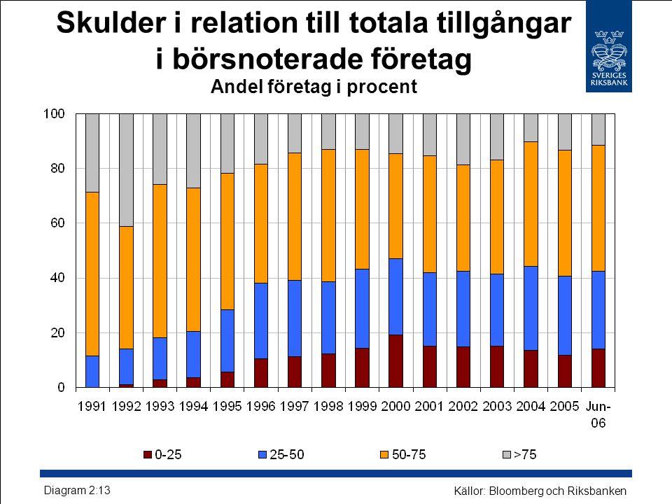 Skulder i relation till totala tillgångar i börsnoterade företag Andel företag i procent Diagram 2:13 Källor: Bloomberg och Riksbanken