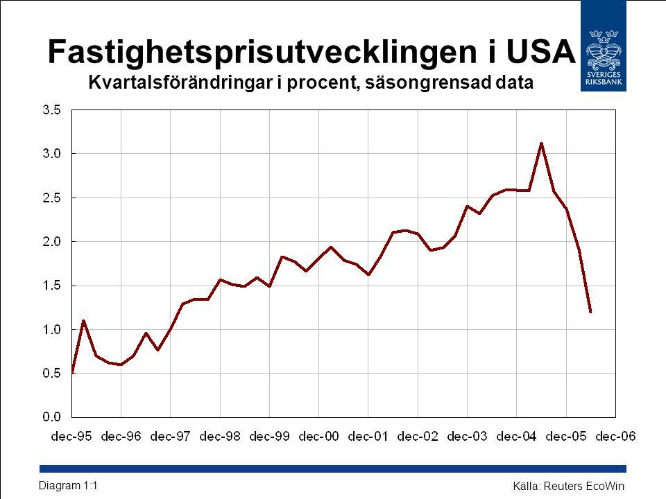 Fastighetsprisutvecklingen i USA Kvartalsförändringar i procent, säsongrensad data Diagram 1:1 Källa: Reuters EcoWin