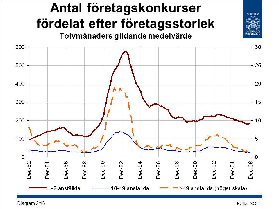Antal företagskonkurser fördelat efter företagsstorlek Tolvmånaders glidande medelvärde Diagram 2:16 Källa: SCB