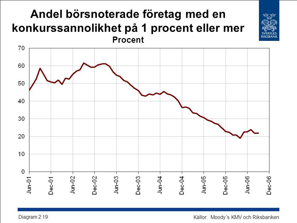 Andel börsnoterade företag med en konkurssannolikhet på 1 procent eller mer Procent Diagram 2:19 Källor: Moody´s KMV och Riksbanken