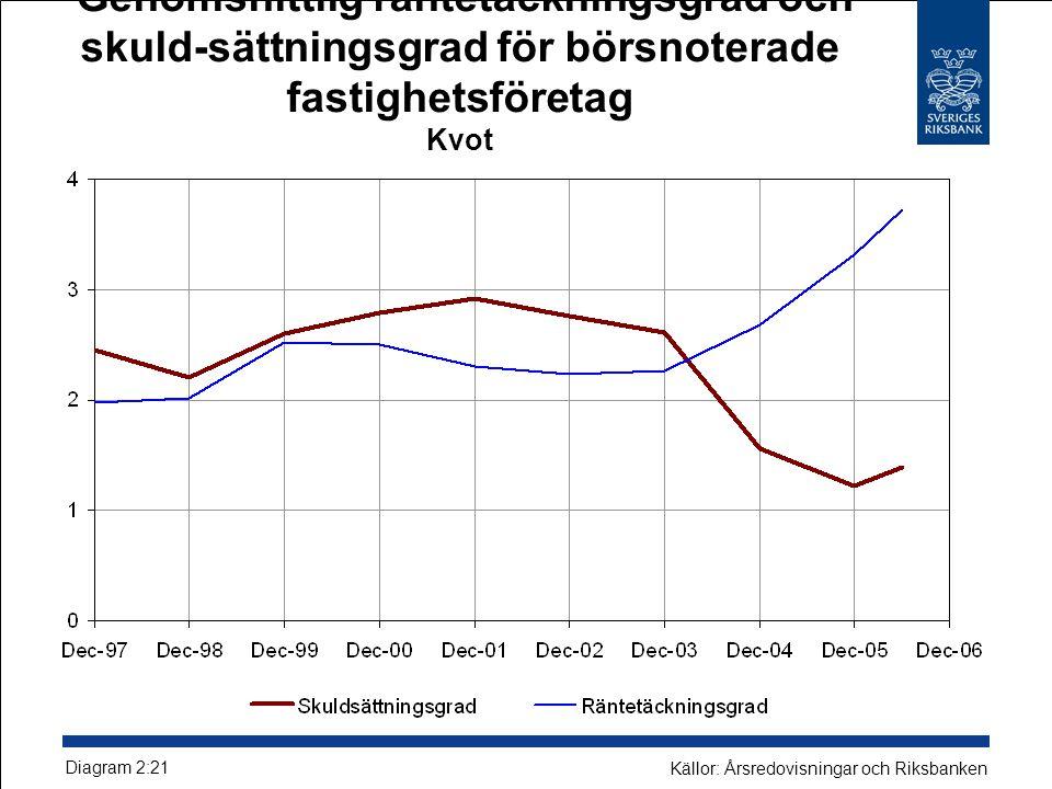 Genomsnittlig räntetäckningsgrad och skuld-sättningsgrad för börsnoterade fastighetsföretag Kvot Diagram 2:21 Källor: Årsredovisningar och Riksbanken