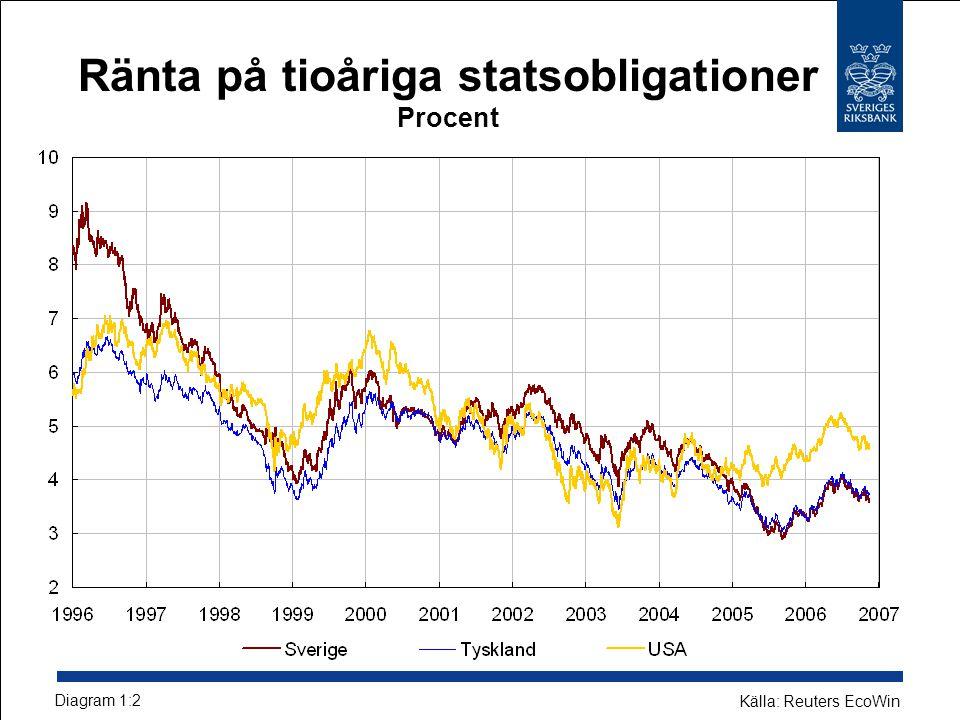 Hushållens upplåning Årlig procentuell förändring Diagram 2:1 Källa: Riksbanken