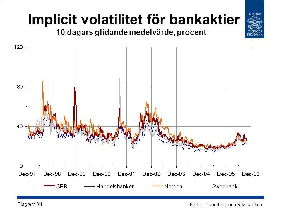 Implicit volatilitet för bankaktier 10 dagars glidande medelvärde, procent Diagram 3:1 Källor: Bloomberg och Riksbanken