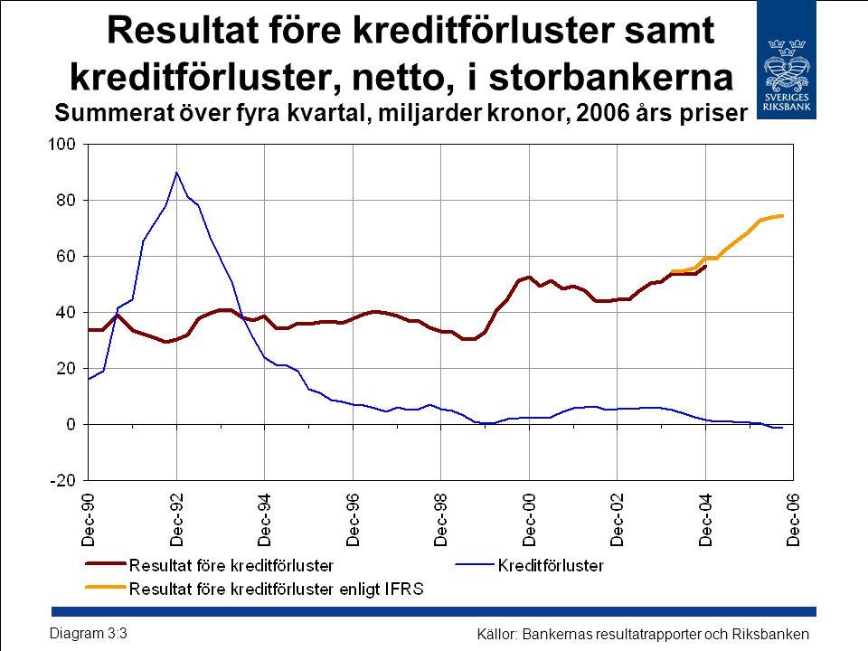 Resultat före kreditförluster samt kreditförluster, netto, i storbankerna Summerat över fyra kvartal, miljarder kronor, 2006 års priser Diagram 3:3 Källor: Bankernas resultatrapporter och Riksbanken
