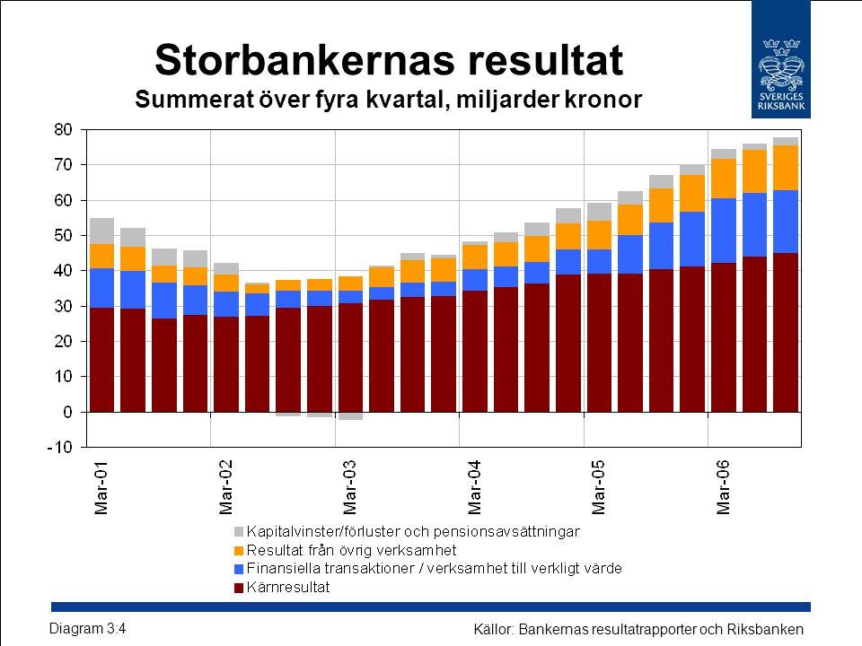 Storbankernas resultat Summerat över fyra kvartal, miljarder kronor Diagram 3:4 Källor: Bankernas resultatrapporter och Riksbanken