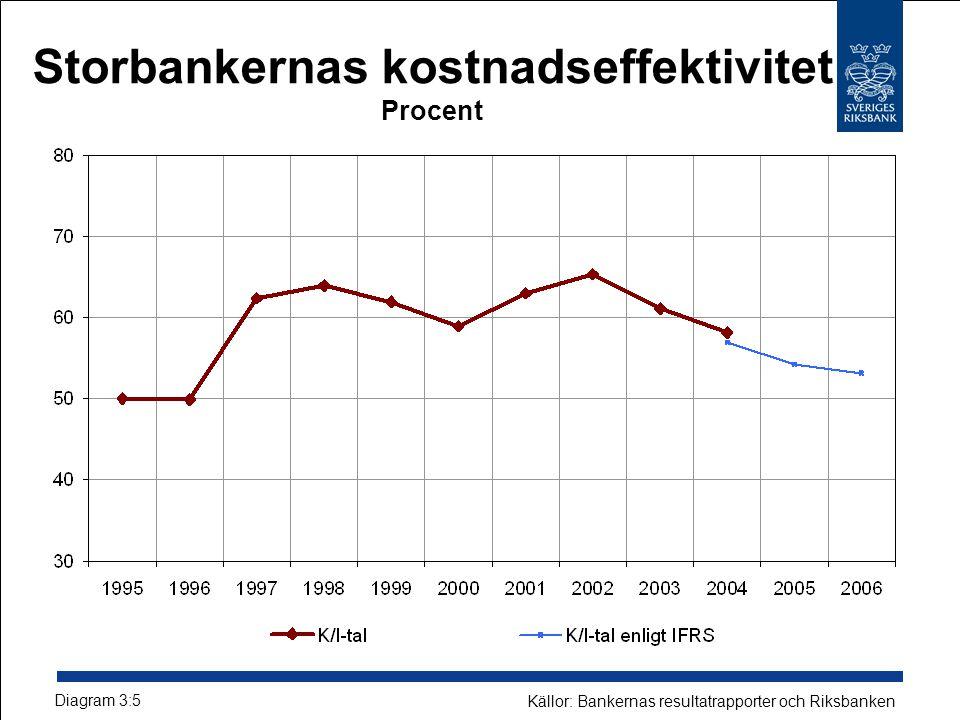Storbankernas kostnadseffektivitet Procent Diagram 3:5 Källor: Bankernas resultatrapporter och Riksbanken