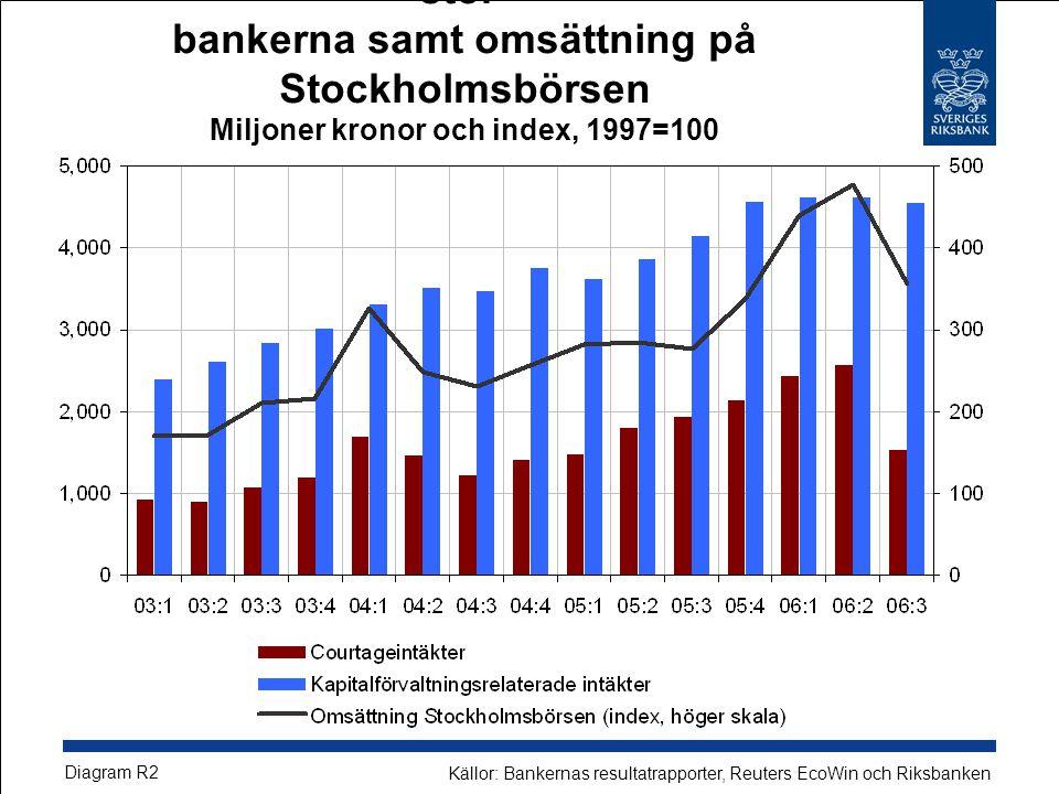 Värdepappersrelaterade provisionsintäkter i stor- bankerna samt omsättning på Stockholmsbörsen Miljoner kronor och index, 1997=100 Diagram R2 Källor: Bankernas resultatrapporter, Reuters EcoWin och Riksbanken