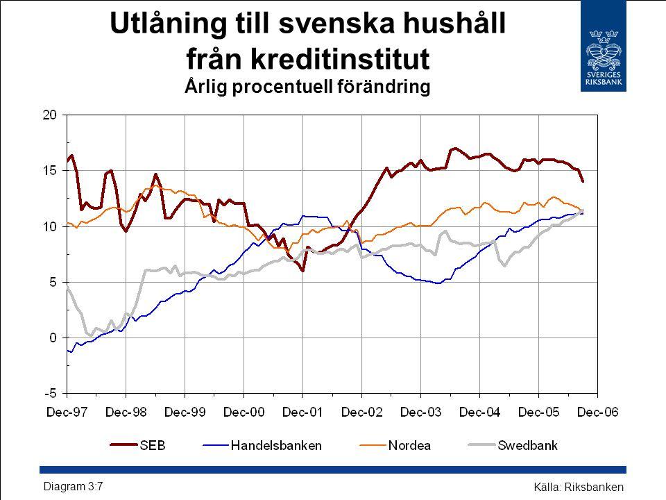 Utlåning till svenska hushåll från kreditinstitut Årlig procentuell förändring Diagram 3:7 Källa: Riksbanken