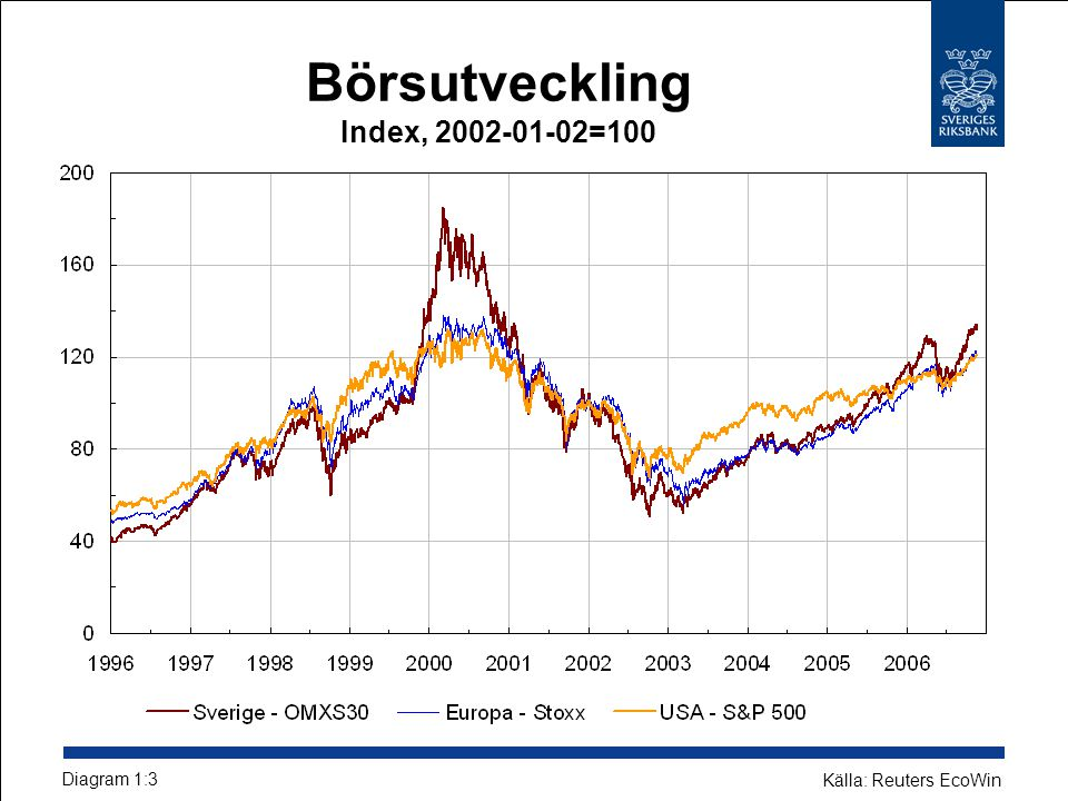Räntabilitet på eget kapital efter skatt Procent Diagram 3:6 Källor: Bankernas resultatrapporter och Riksbanken