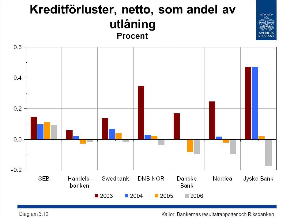 Kreditförluster, netto, som andel av utlåning Procent Diagram 3:10 Källor: Bankernas resultatrapporter och Riksbanken.