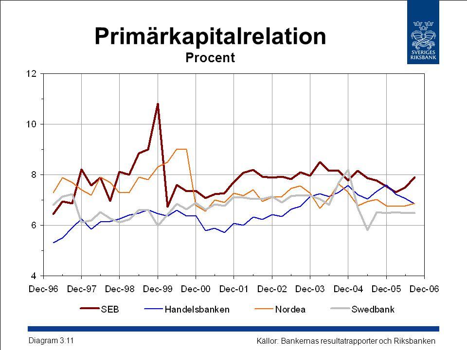 Primärkapitalrelation Procent Diagram 3:11 Källor: Bankernas resultatrapporter och Riksbanken